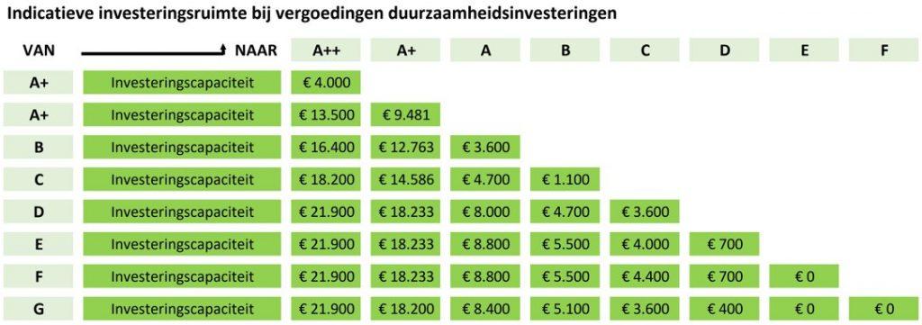 Indicatieve investeringsruimte bij vergoedingen duurzaamheidsinvesteringen