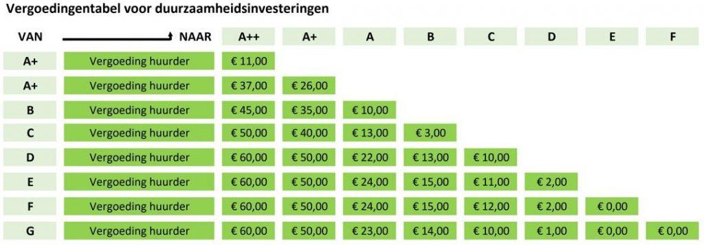 vergoedingentabel voor duurzaamheidsinvesteringen sociaal huurakkoord