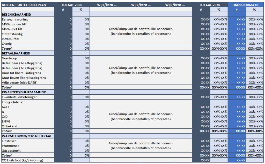 Voorbeeld transformatieopgave portefeuilleplan
