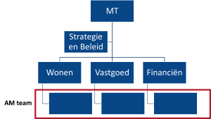 Figuur 1 Asset management teams