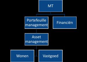Figuur 3 Asset manager in de lijnorganisatie