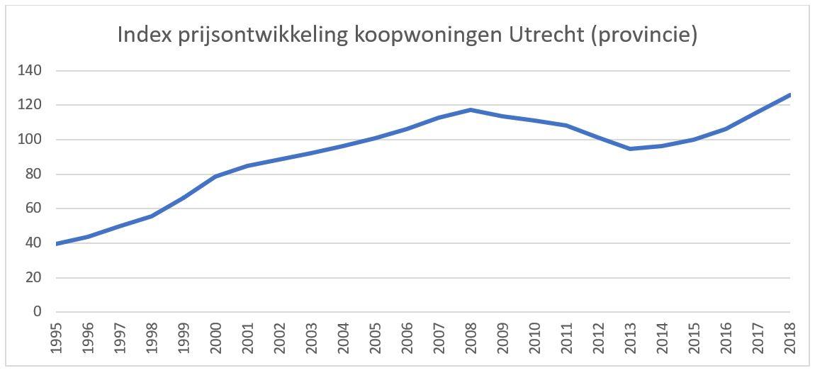 Index prijsontwikkeling koopwoningen Utrecht provincie