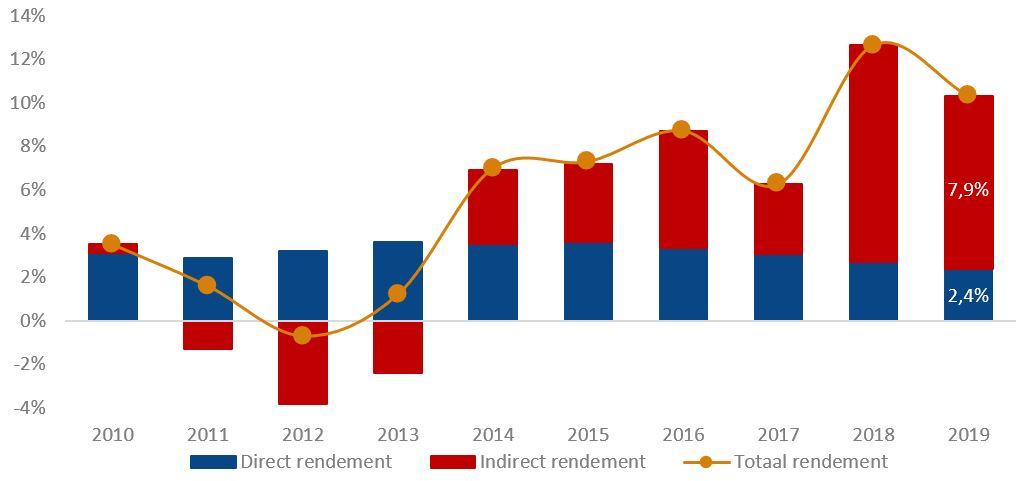 Direct, indirect en totaal rendement (o.b.v. marktwaarde) over de afgelopen tien jaar
