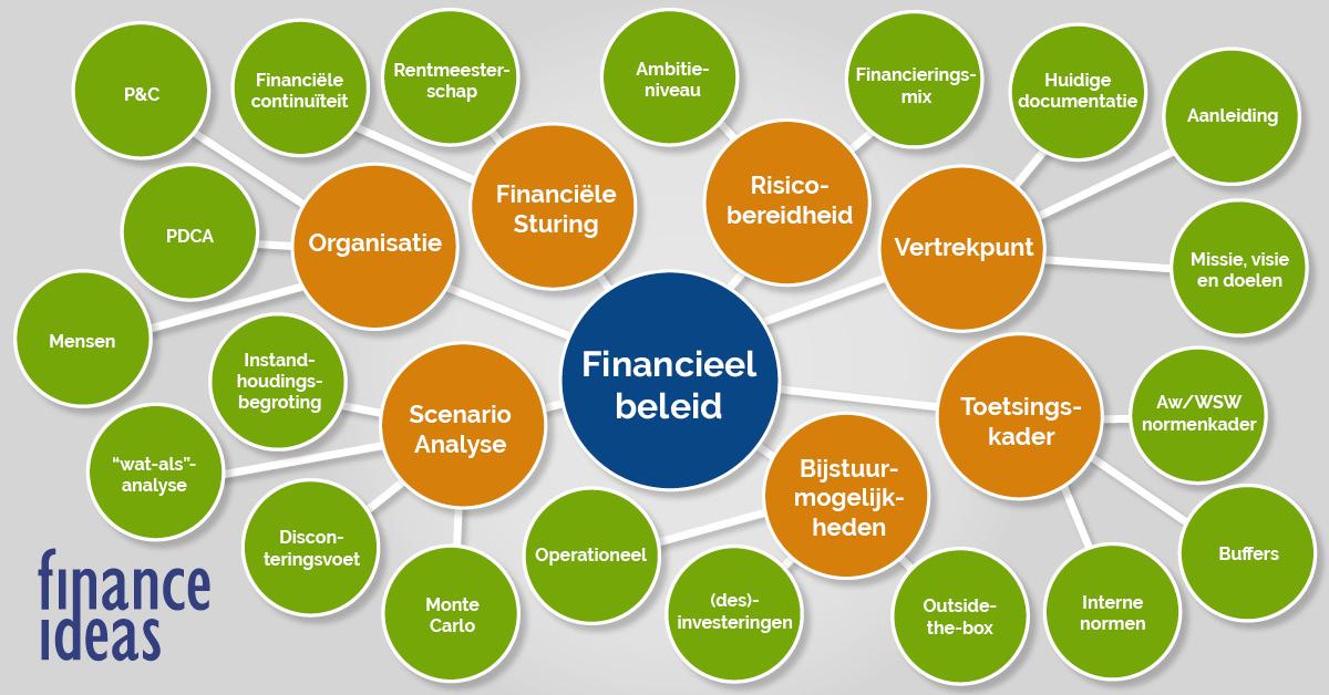 Mindmap financieel beleid