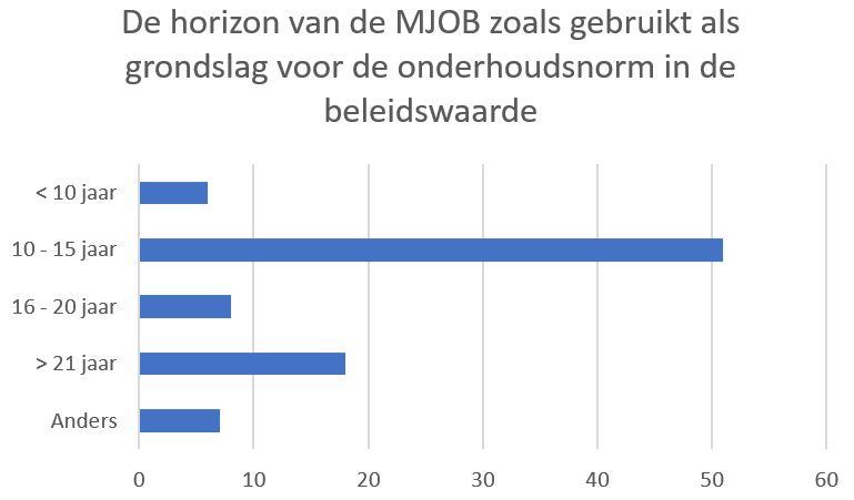 De horizon van de MJOB zoals gebruikt als grondslag voor de onderhoudsnorm in de beleidswaarde