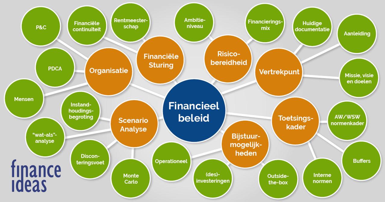 Financieel beleid
