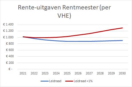 Rente-uitgaven Rentmeester (per VHE)